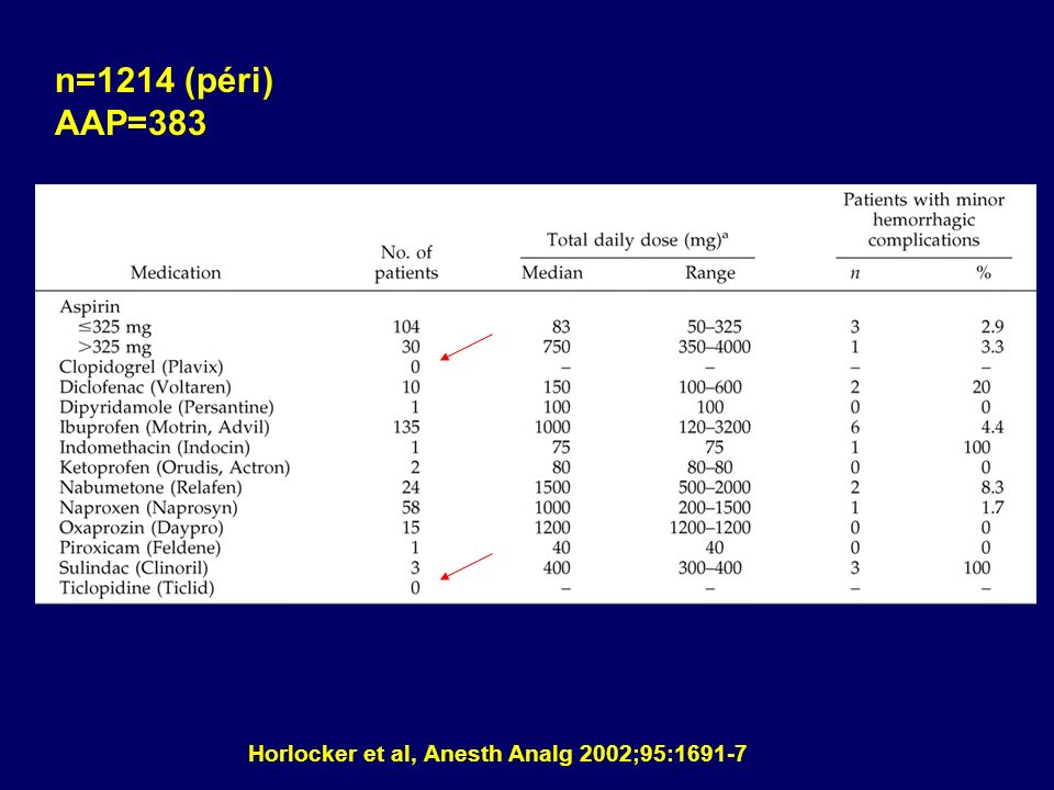n=1214 (péri) AAP=383 Horlocker et al, Anesth Analg 2002;95:1691-7