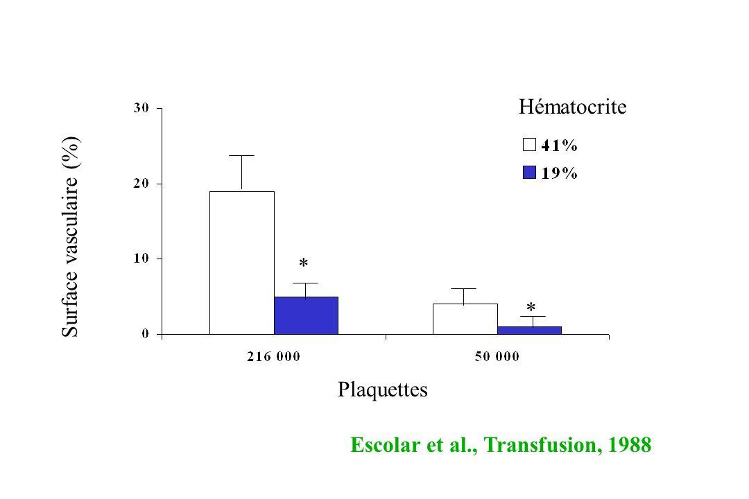 Hématocrite Surface vasculaire (%) * * Plaquettes Escolar et al., Transfusion, 1988