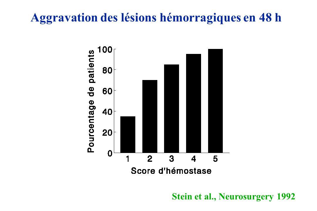 Aggravation des lésions hémorragiques en 48 h
