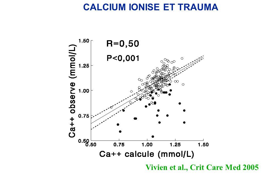 CALCIUM IONISE ET TRAUMA
