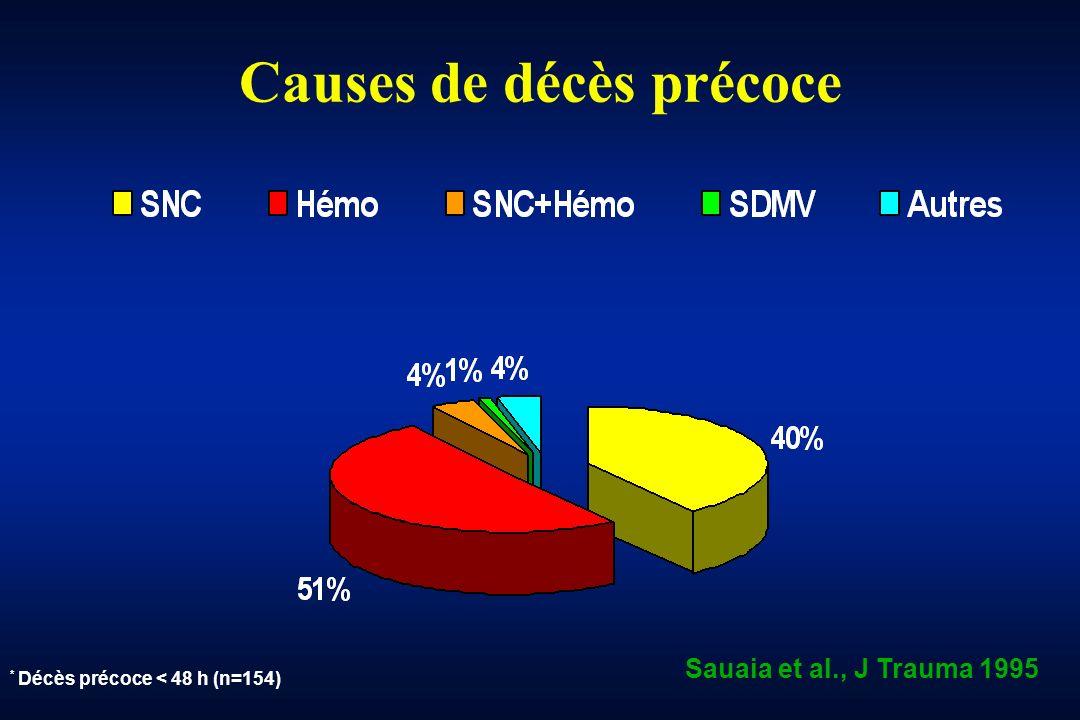 Causes de décès précoce