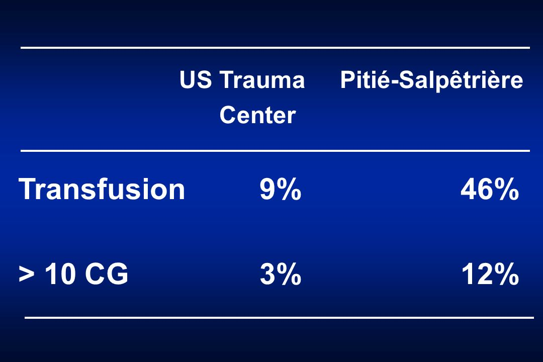Transfusion 9% 46% > 10 CG 3% 12% US Trauma Pitié-Salpêtrière