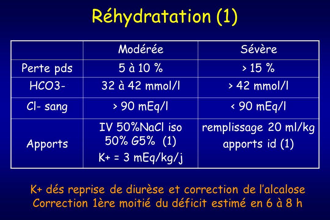 Réhydratation (1) Modérée Sévère Perte pds 5 à 10 % > 15 % HCO3-
