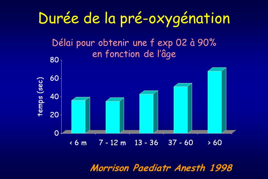 Durée de la pré-oxygénation
