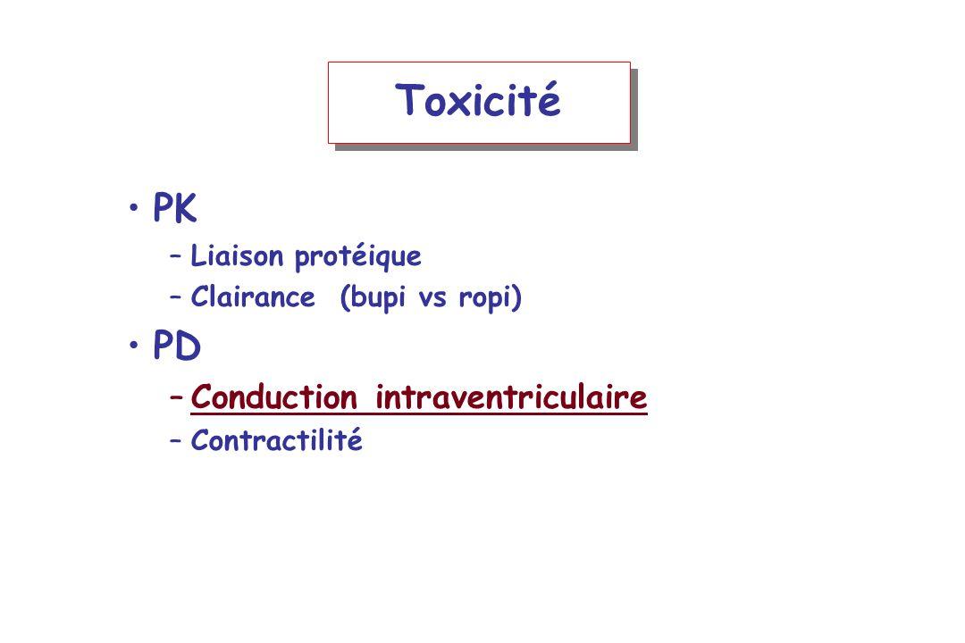 Toxicité PK PD Conduction intraventriculaire Liaison protéique