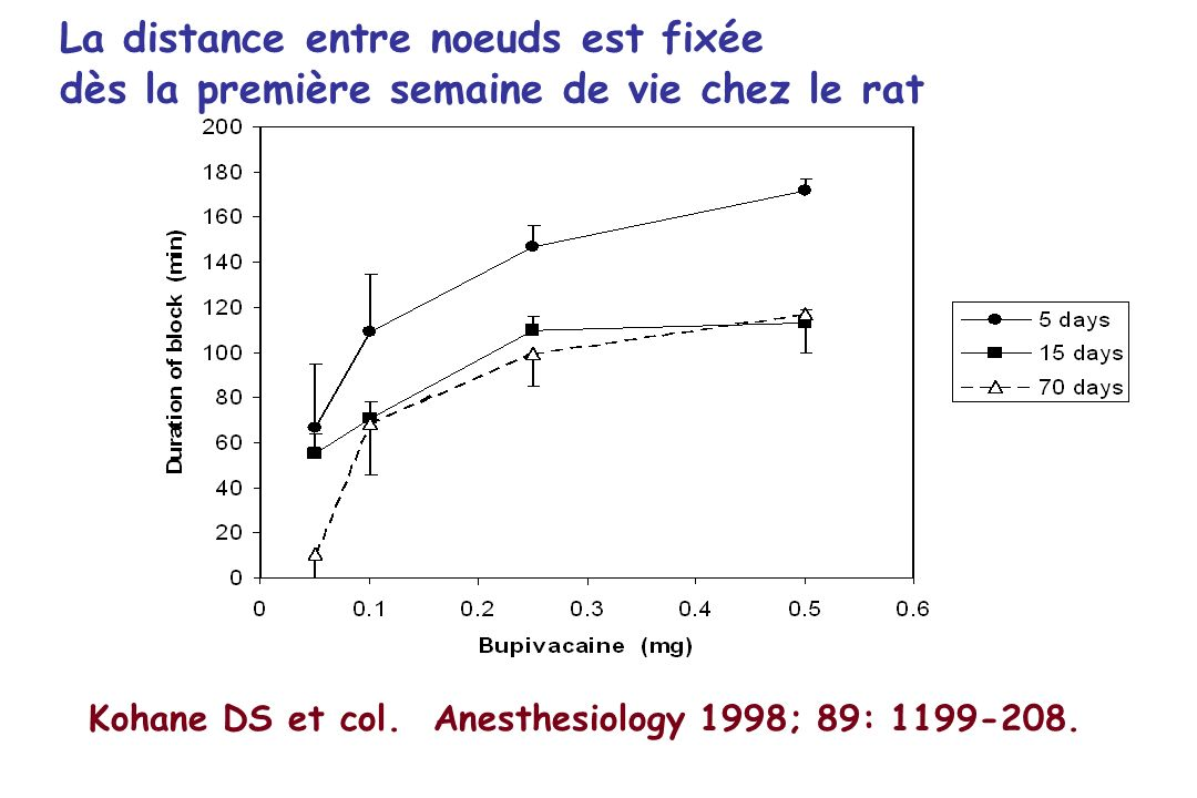 Kohane DS et col. Anesthesiology 1998; 89: 1199-208.