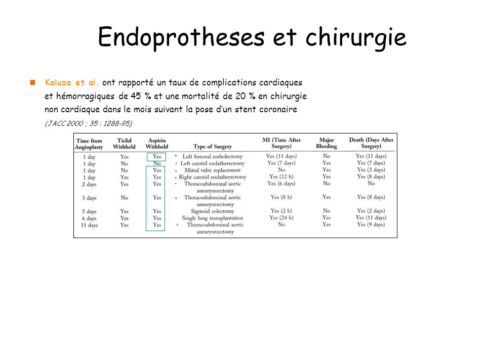Endoprotheses et chirurgie