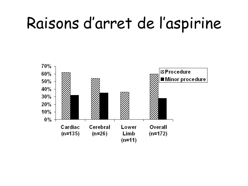 Raisons d'arret de l'aspirine