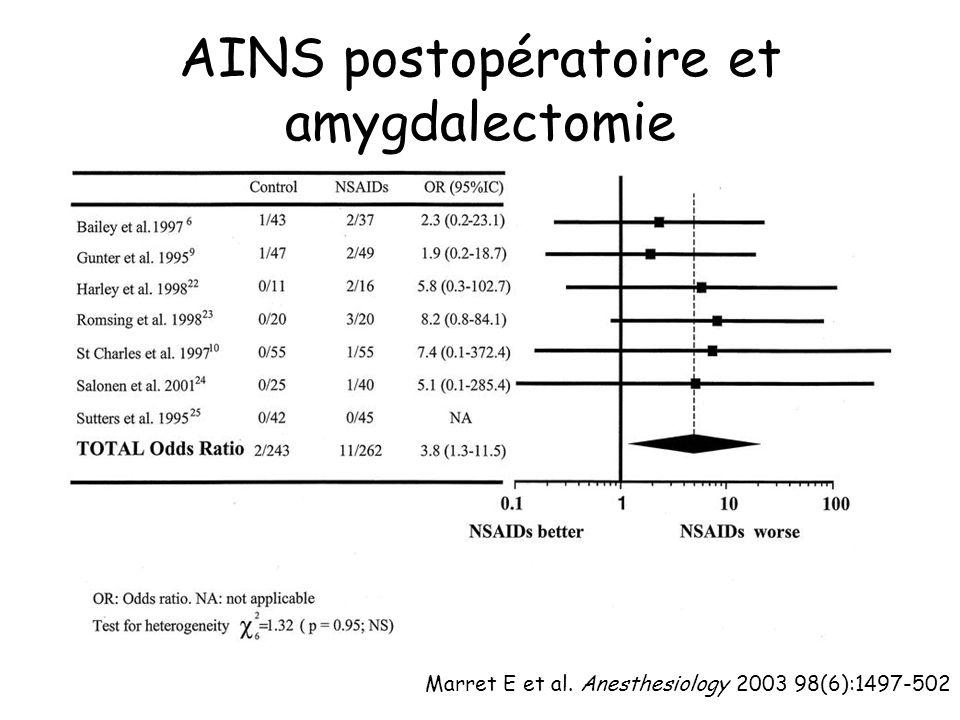 AINS postopératoire et amygdalectomie
