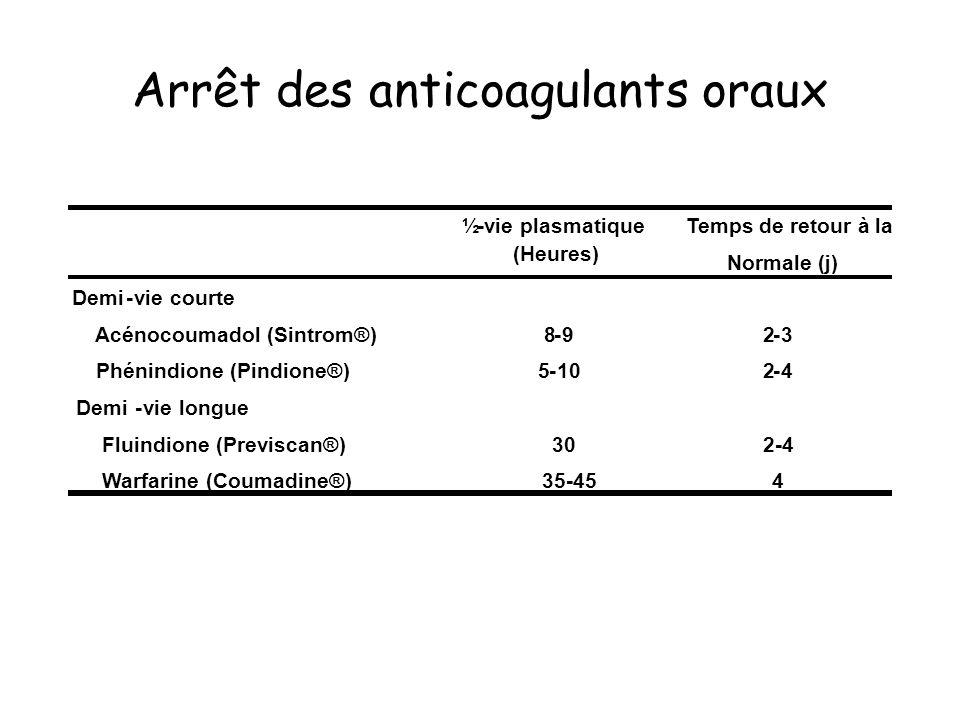 Arrêt des anticoagulants oraux