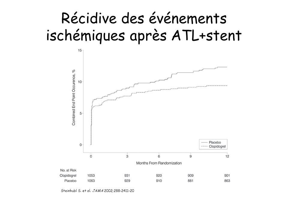 Récidive des événements ischémiques après ATL+stent