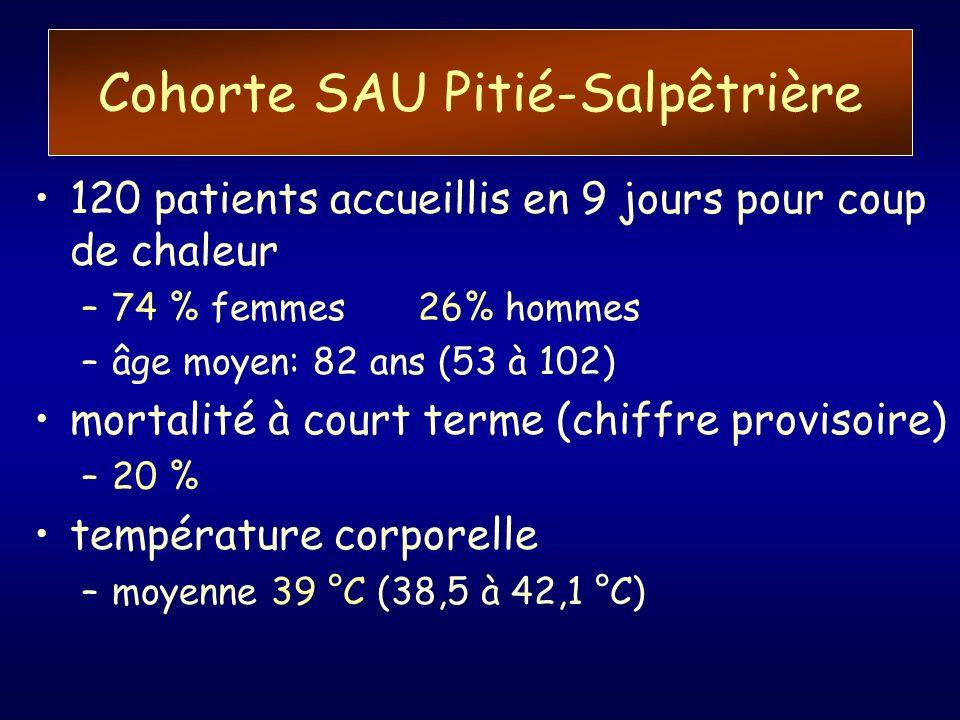 Cohorte SAU Pitié-Salpêtrière