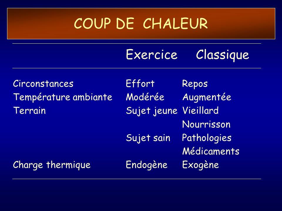 COUP DE CHALEUR Exercice Classique Circonstances Effort Repos