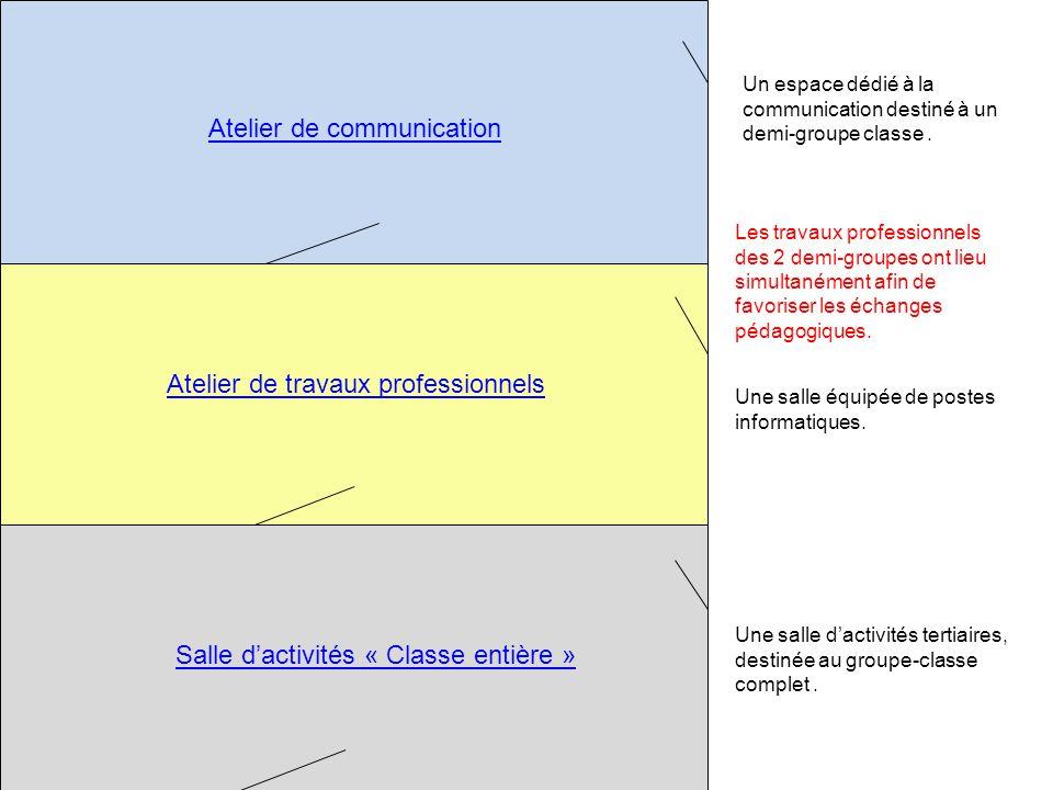 Atelier de communication