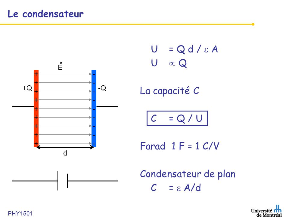 Le condensateur U = Q d /  A U  Q La capacité C C = Q / U
