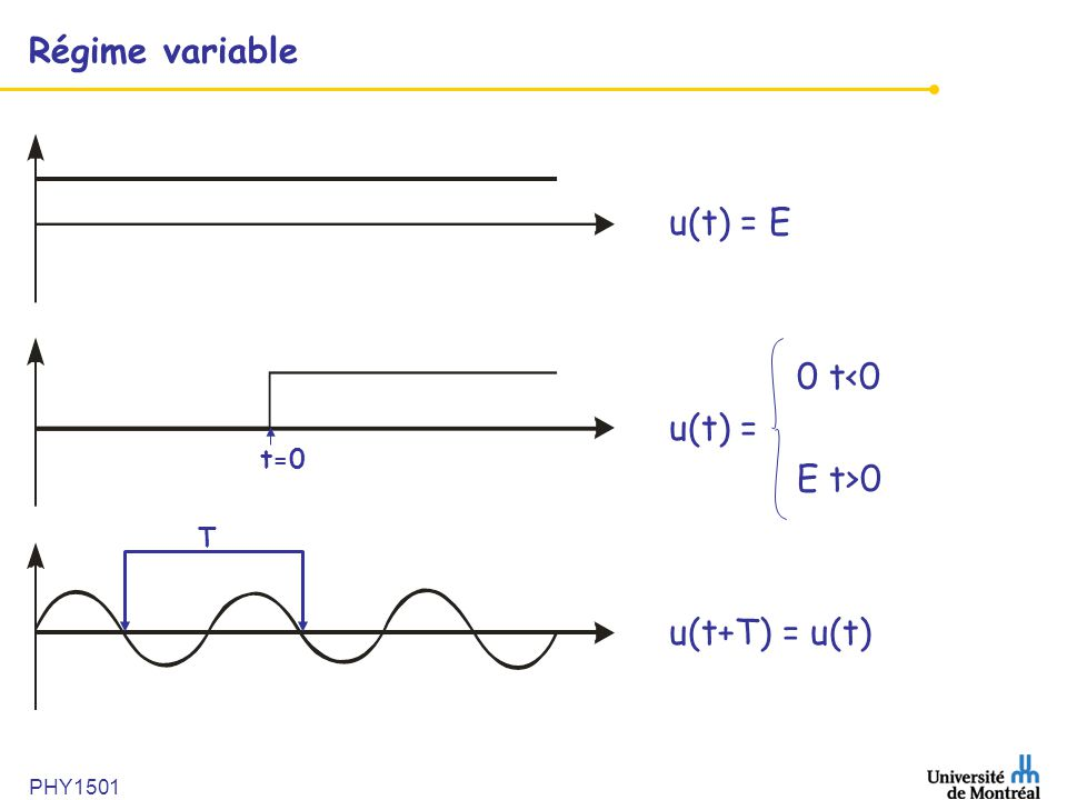 Régime variable u(t) = E 0 t<0 u(t) = E t>0 u(t+T) = u(t) t=0 T