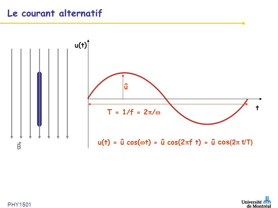 Le courant alternatif u(t) û t T = 1/f = 2/