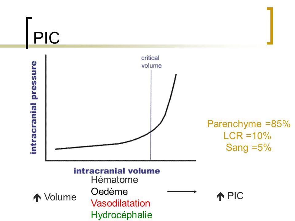 PIC Parenchyme =85% LCR =10% Sang =5% Hématome Oedème Vasodilatation
