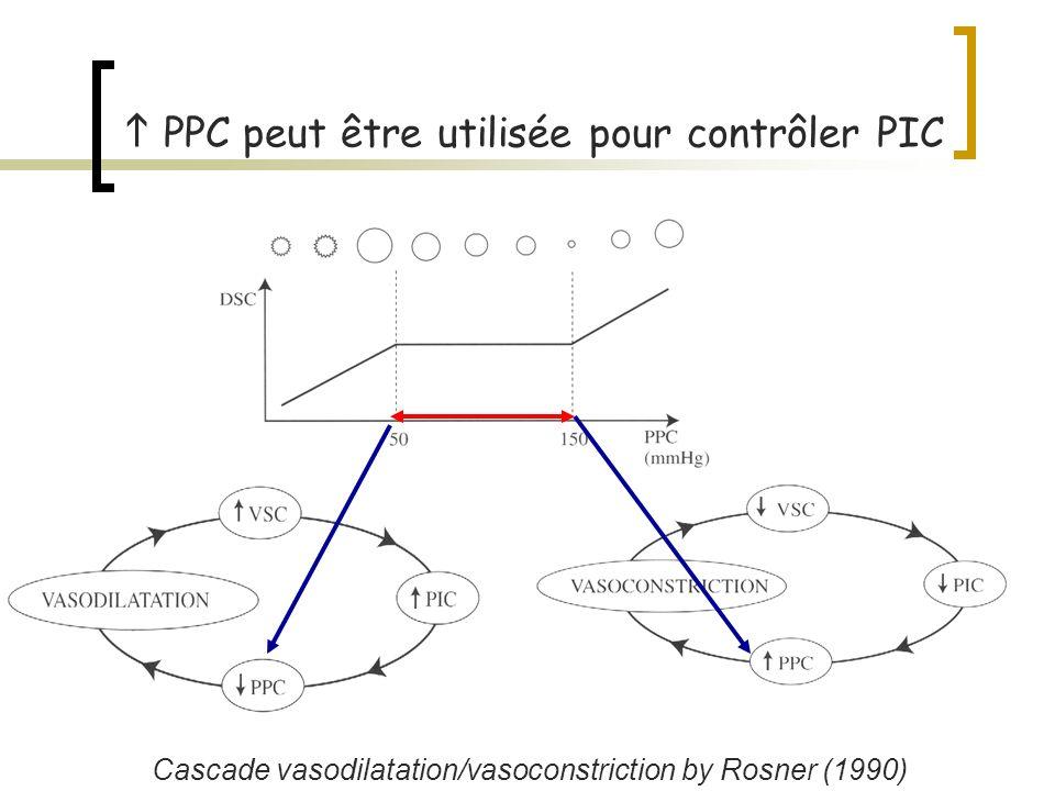 h PPC peut être utilisée pour contrôler PIC