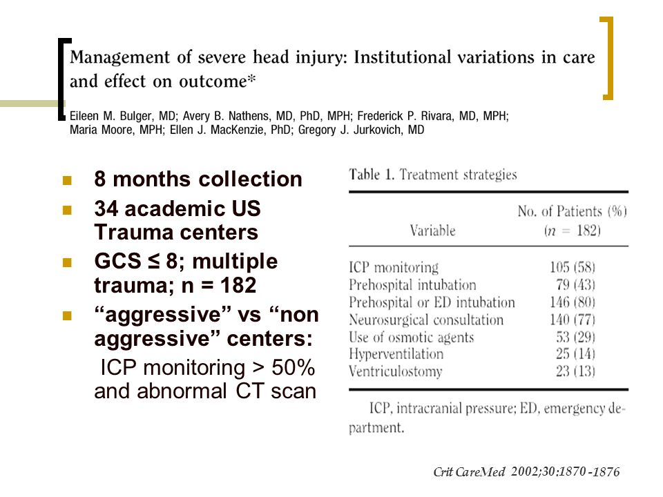 34 academic US Trauma centers GCS ≤ 8; multiple trauma; n = 182