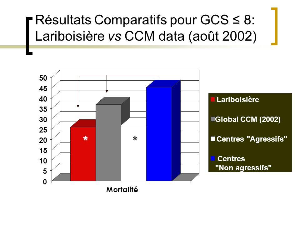 Résultats Comparatifs pour GCS ≤ 8: Lariboisière vs CCM data (août 2002)