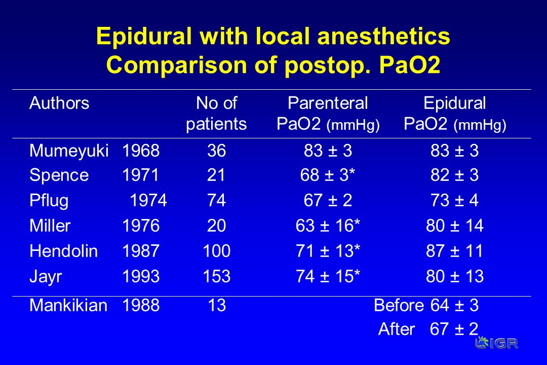 Epidural with local anesthetics Comparison of postop. PaO2