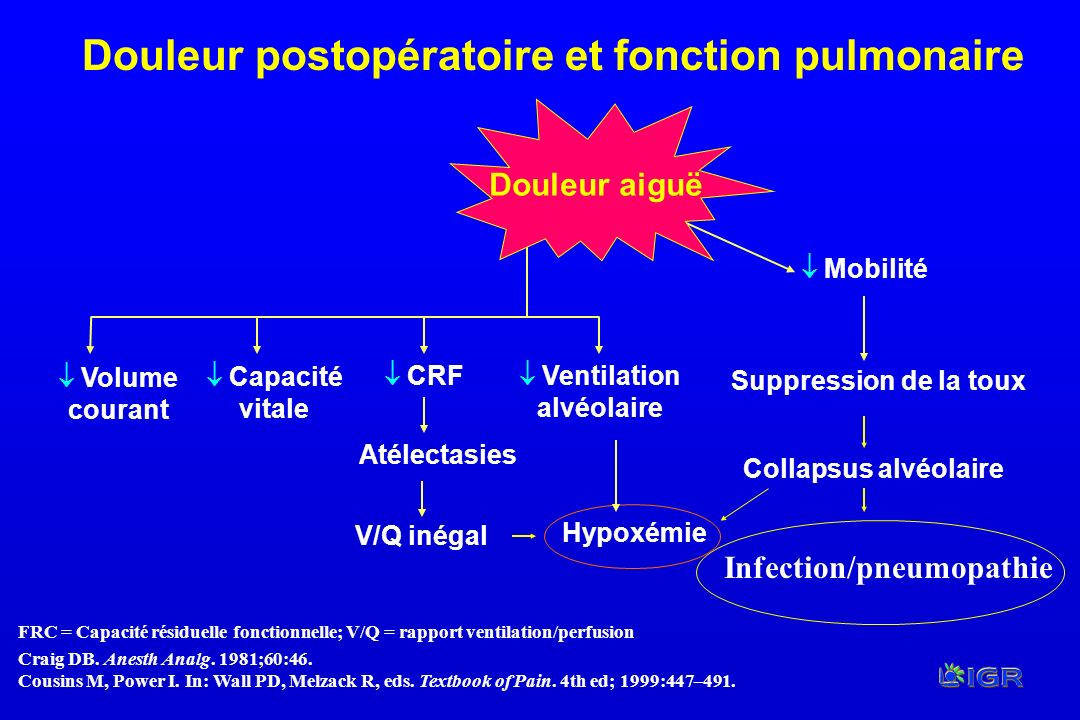 Infection/pneumopathie  Ventilation alvéolaire