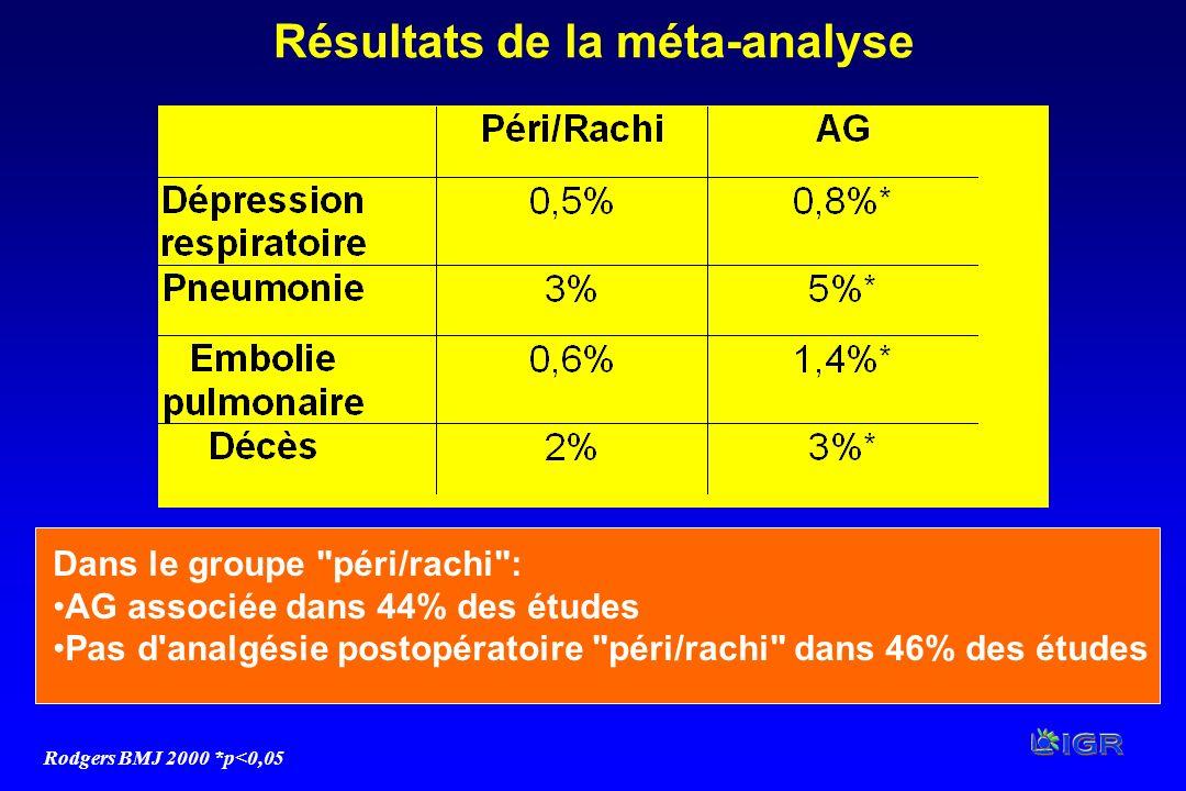 Résultats de la méta-analyse