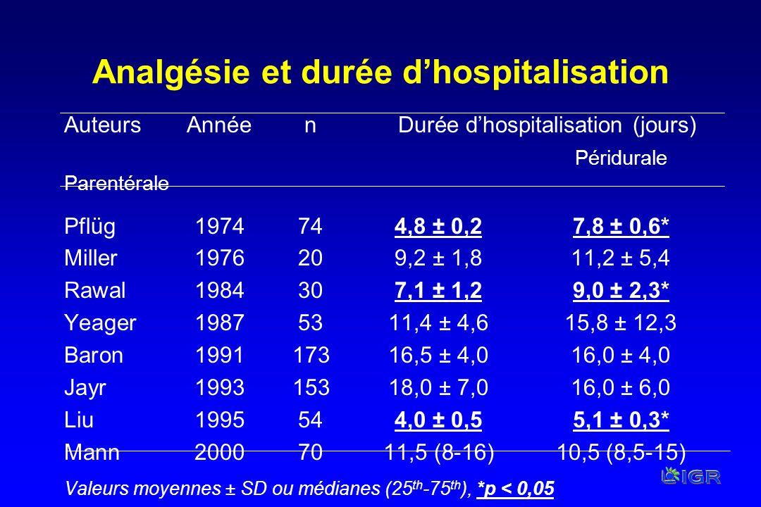 Analgésie et durée d'hospitalisation