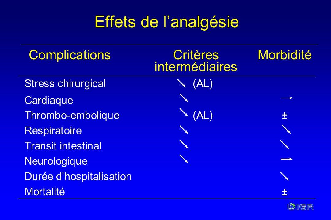 Effets de l'analgésie Complications Critères Morbidité intermédiaires