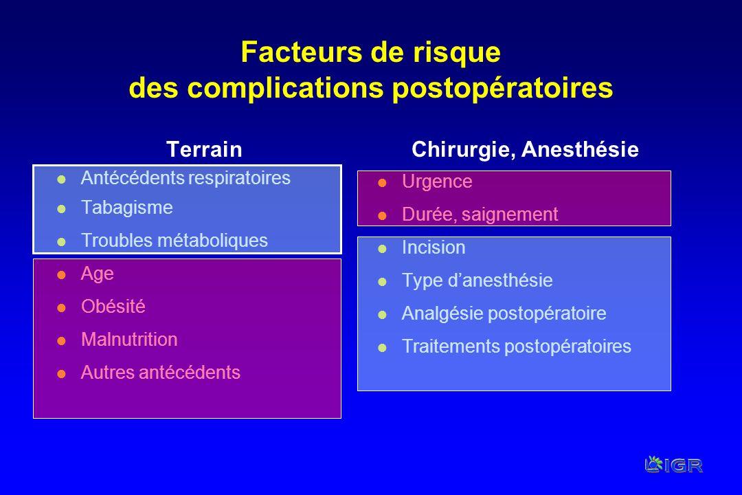 Facteurs de risque des complications postopératoires