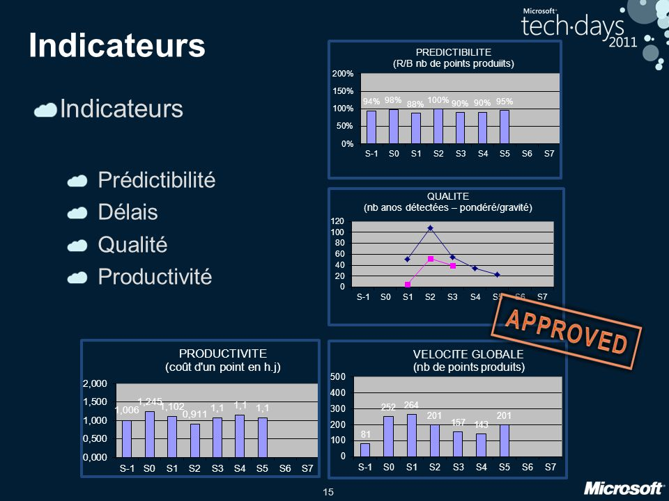 Indicateurs Indicateurs Prédictibilité Délais Qualité Productivité