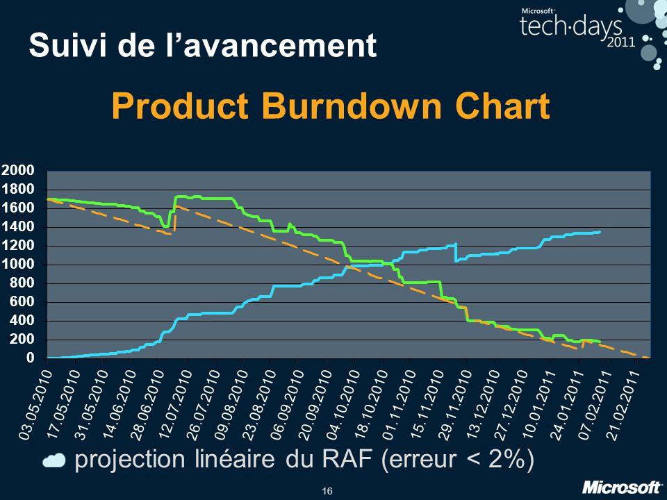 Suivi de l'avancement projection linéaire du RAF (erreur < 2%)