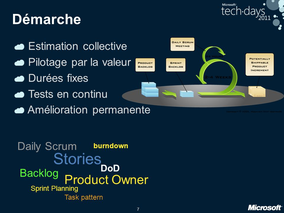 Stories Démarche Product Owner Estimation collective