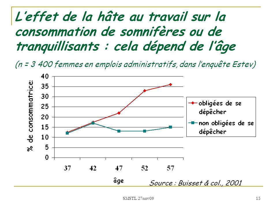 L'effet de la hâte au travail sur la consommation de somnifères ou de tranquillisants : cela dépend de l'âge (n = 3 400 femmes en emplois administratifs, dans l'enquête Estev)