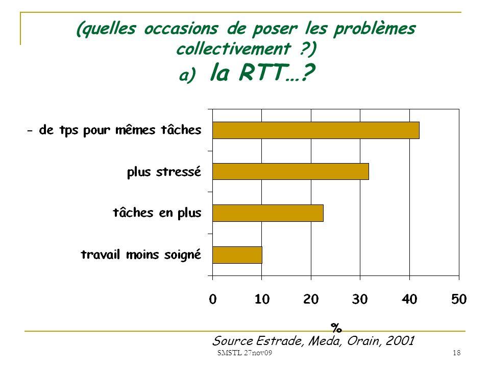 (quelles occasions de poser les problèmes collectivement ) a) la RTT…