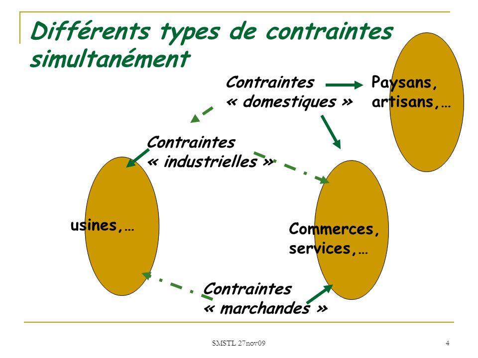 Différents types de contraintes simultanément