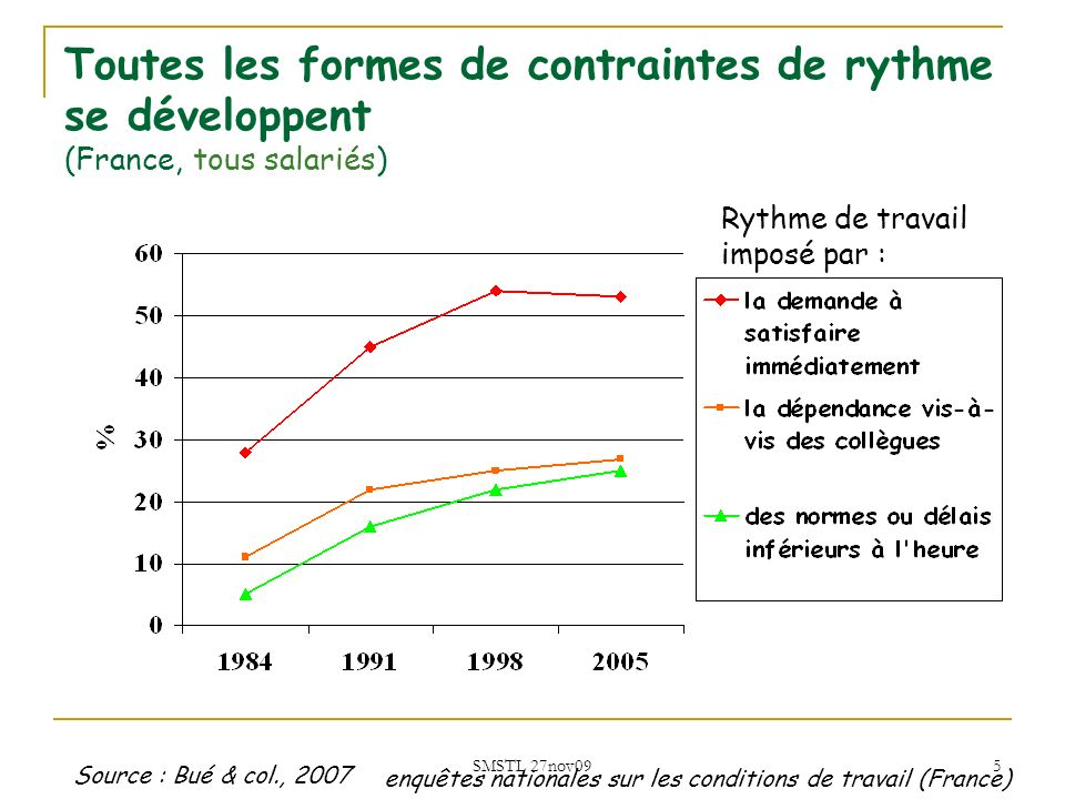 Toutes les formes de contraintes de rythme se développent (France, tous salariés)