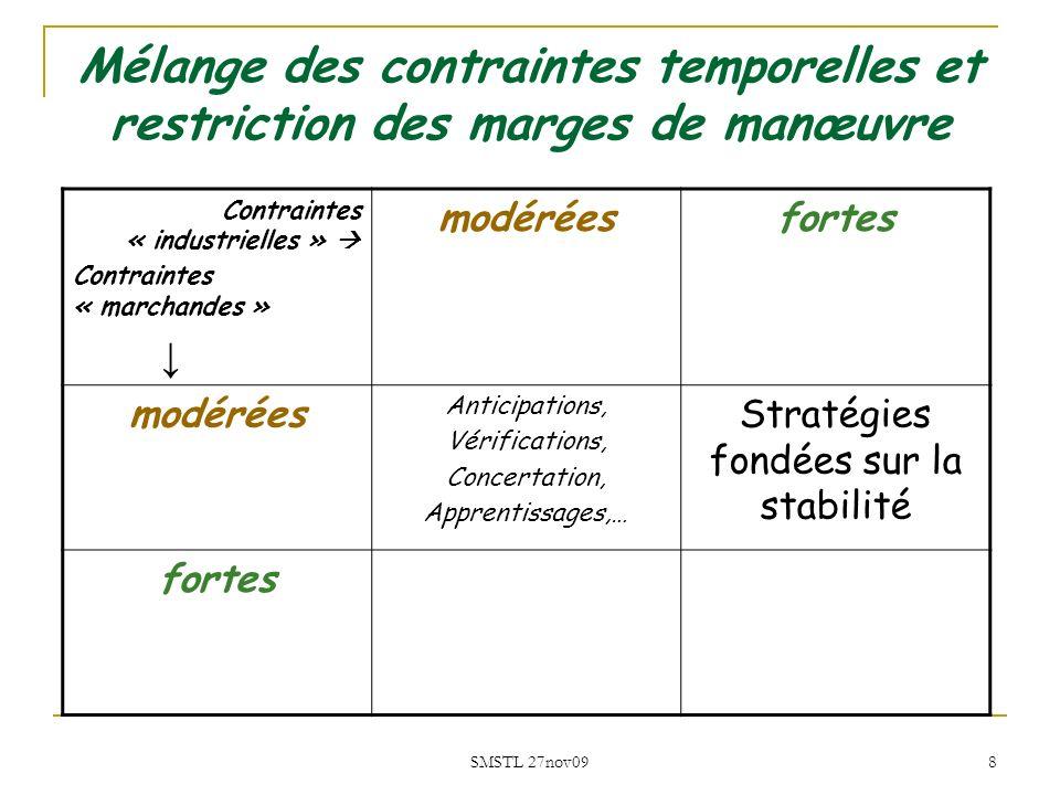 Stratégies fondées sur la stabilité