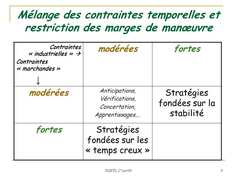 Mélange des contraintes temporelles et restriction des marges de manœuvre
