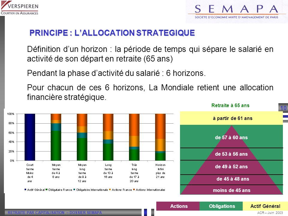 PRINCIPE : L'ALLOCATION STRATEGIQUE
