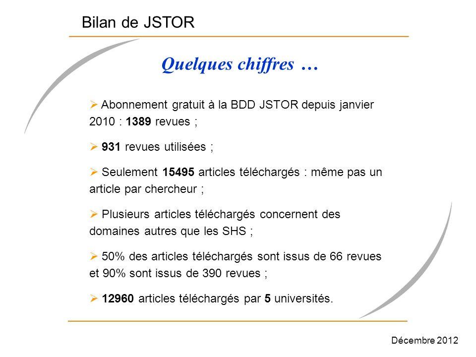 Quelques chiffres … Bilan de JSTOR