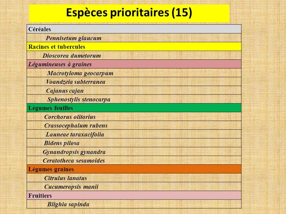 Espèces prioritaires (15)