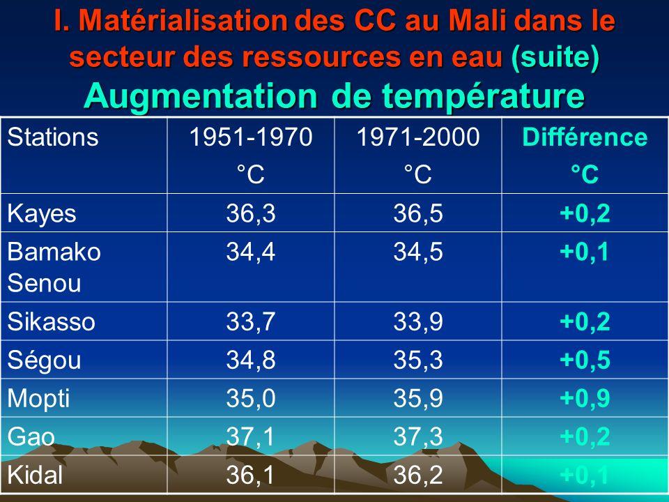 I. Matérialisation des CC au Mali dans le secteur des ressources en eau (suite) Augmentation de température