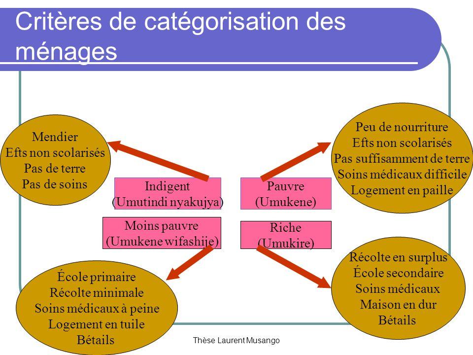 Critères de catégorisation des ménages