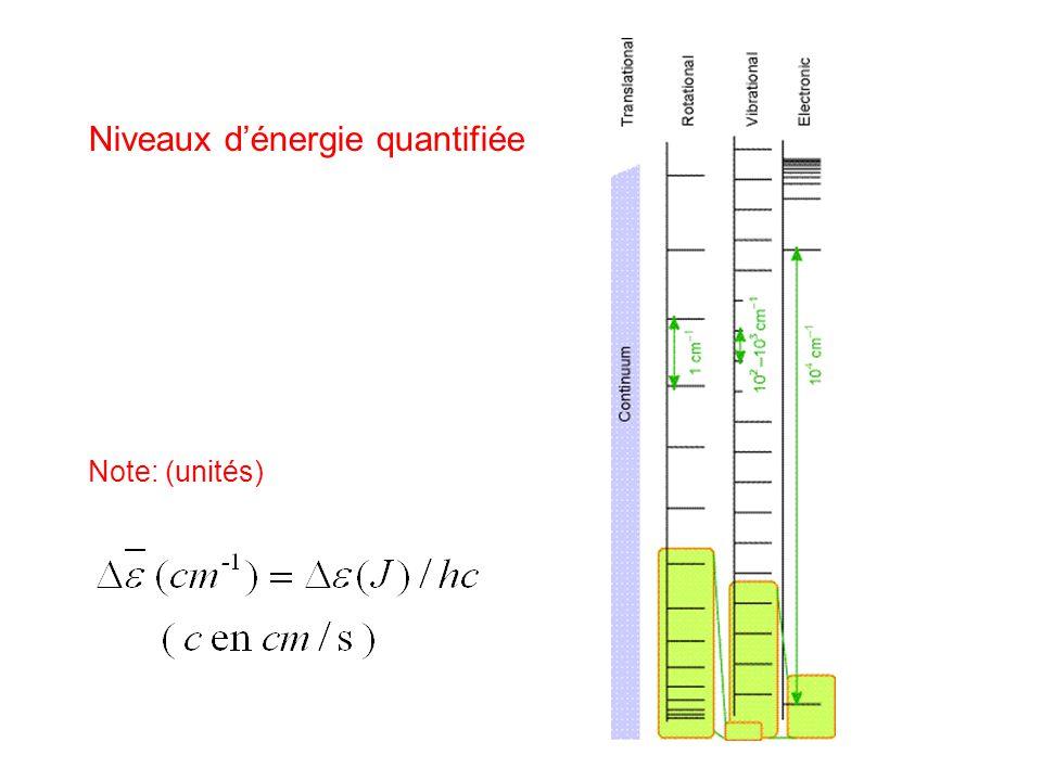 Niveaux d'énergie quantifiée