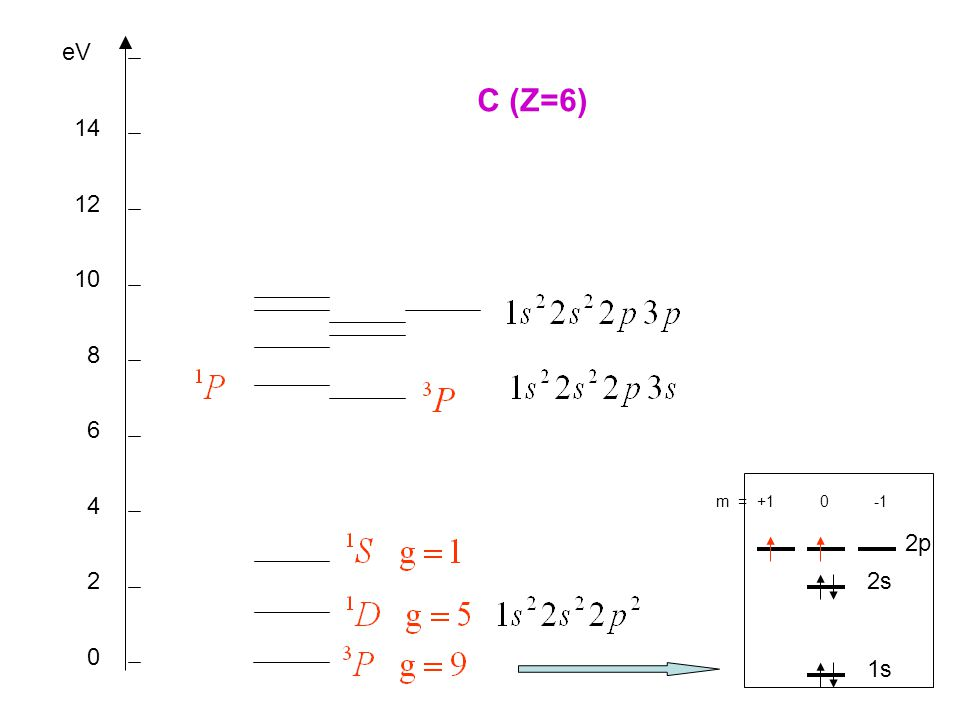 eV C (Z=6) 14 12 10 8 6 4 m = +1 0 -1 2p 2 2s 1s