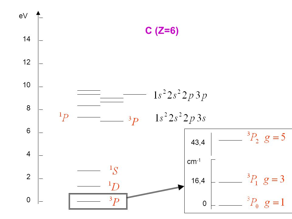 eV C (Z=6) 14 12 10 8 6 43,4 4 cm-1 2 16,4