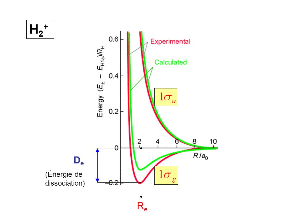 H2+ De (Énergie de dissociation) Re