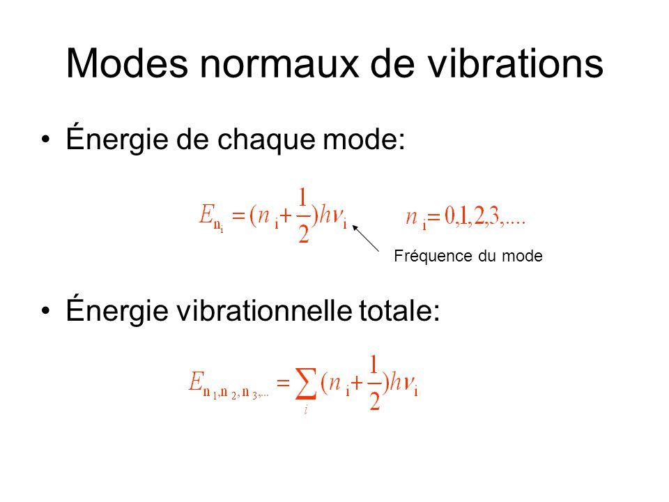 Modes normaux de vibrations